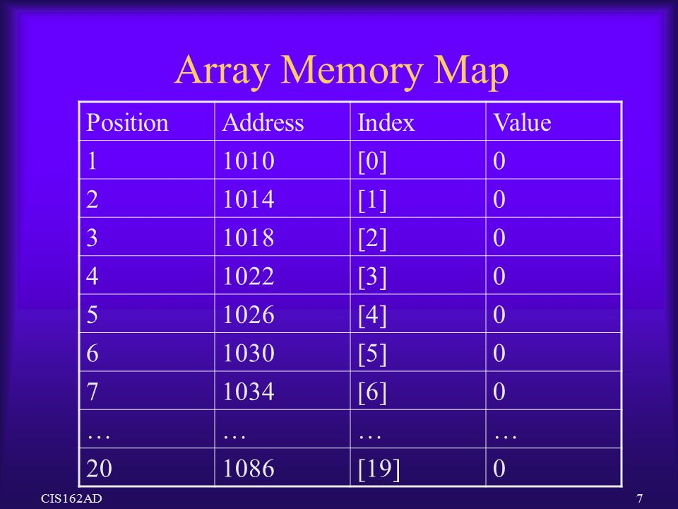 Array Memory Map Position Address Index Value 1 1010 [0] 2 1014 [1] 3
